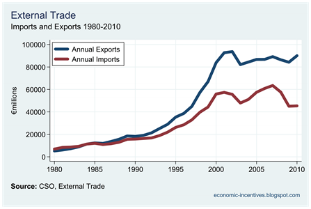 Annual Imports and Exports