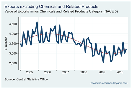 Exports excluding Chemicals to November 2010