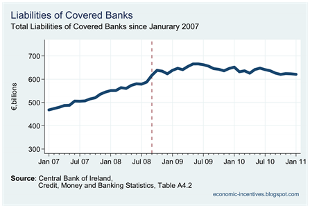 Total Covered Bank Liabilities