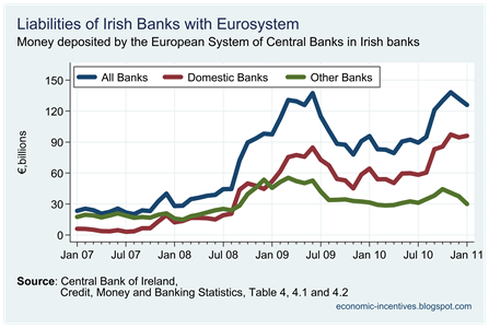 Eurosystem deposits to domestic banks