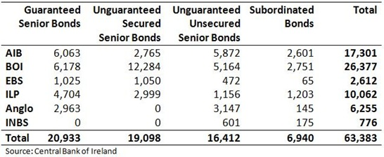 Bonds in Covered Banks