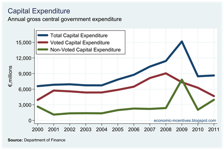 Voted and Non-Voted Capital Expenditure