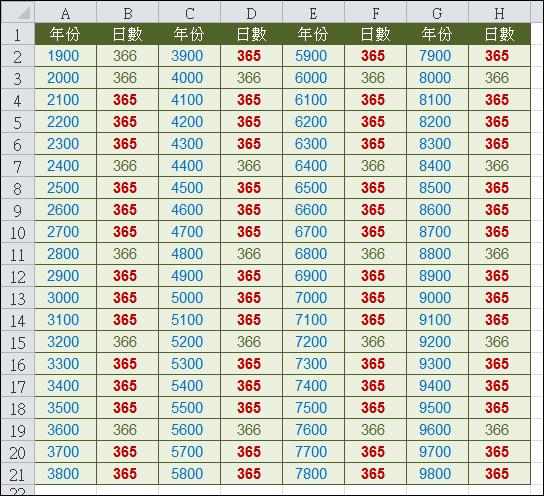 Excel-計算是否為閏年- 火星人的...