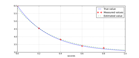 Ex Numerus: How to fit exponential decay – An example in Python