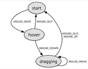 State diagram for mouse dragging