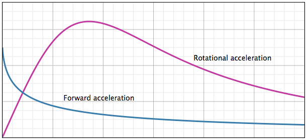 Tradeoff between forward and rotational acceleration