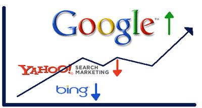 Реклама в Yahoo!, Bing и Google