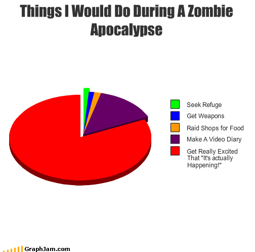 graph of what to do during a zombie apocalypse