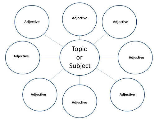 Siptechnologyapplications Graphics Amp Thinking Maps Bubble ...