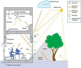 transmision de calor arquitectura bioclimatica