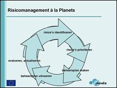 De cirkel van het risicomanagement