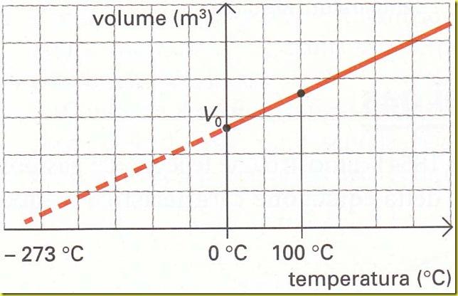 prima legge di gay lussac a temperatura assoluta