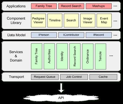 Fumanysearch. Flex架构图