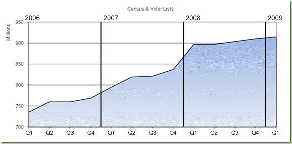 纪录在Ancestry.com普查和选民名单中的增长