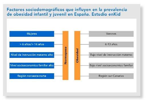 El estado socioeconómico influye en la obesidad y la diabetes.