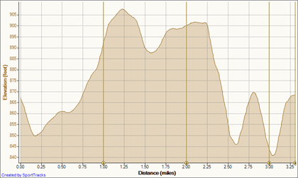25 Sep 10 9-25-2010, Elevation - Distance