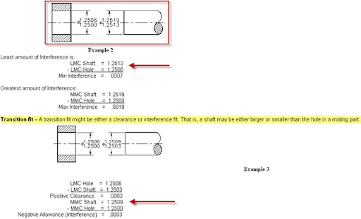 Learn GD&T Basics with examples   Limits Calculations Using