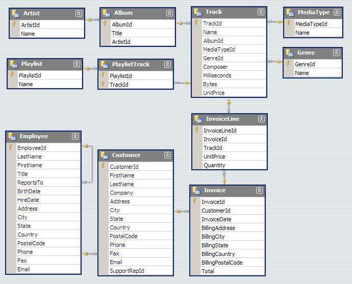 Tutorial: Limpieza y visualizaciones para encontrar patrones con Python