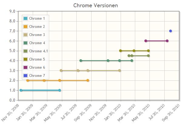 Google Chrome Versionen