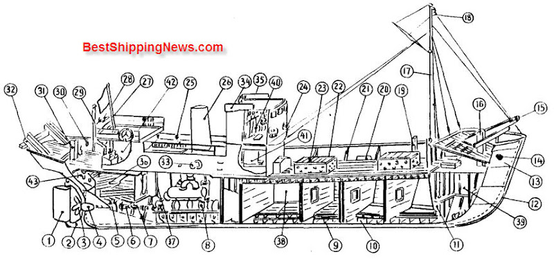 Types of Ships Archives - Page 4 of 4 - Shipbuilding Picture