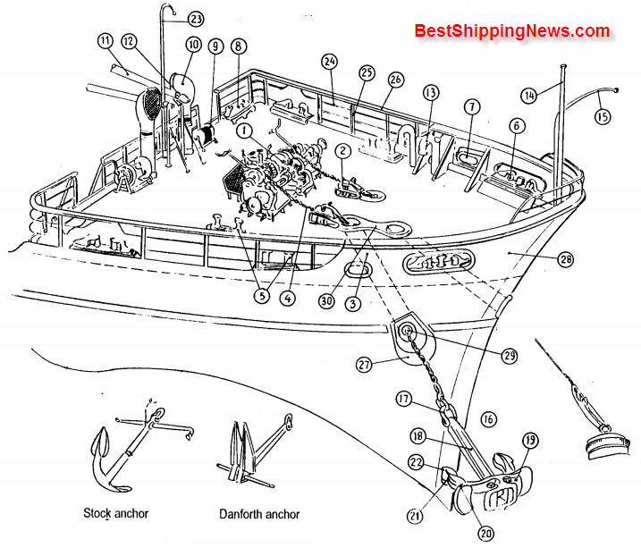 Equipment on forecastle deck of ship - Shipbuilding Picture