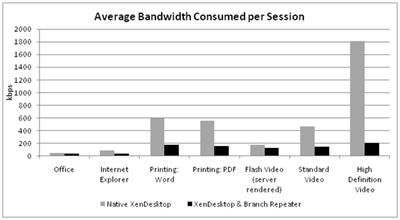 XenDesktop4_Bandwidth