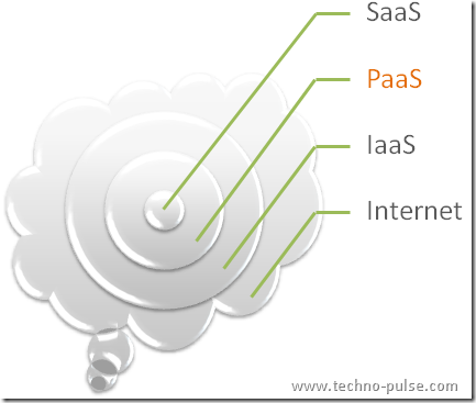 Cloud-SaaS-PaaS-IaaS-Introduction
