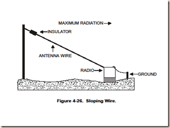 sloping wire