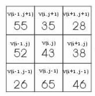 拿著放大鏡看自己: Local binary patterns [LBP]