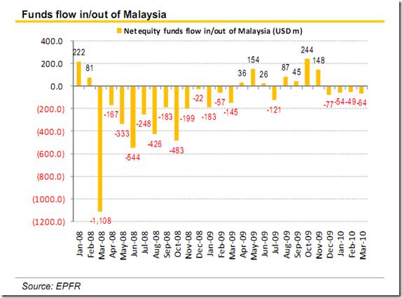 fund-bursa-malaysia