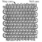 Warp and Weft yarns on a loom
