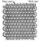 Warp and Weft yarns on a loom