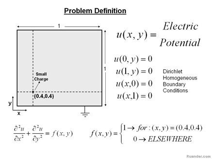 charged-particle-problemstatement