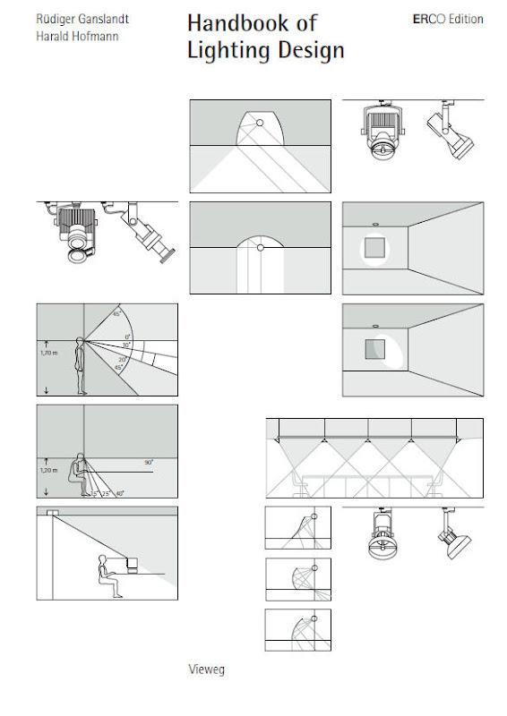 Interior lighting design guidelines for Indoor design criteria