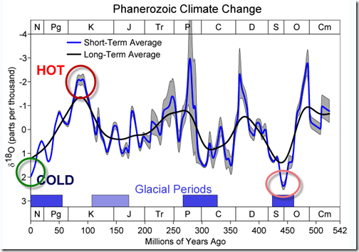 View of climate change extending back through the last 540 million years, including many cycles of change from warm to cold and back again.