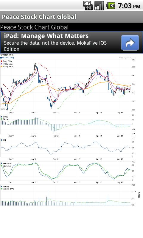 Peace Stock Chart - Global - screenshot