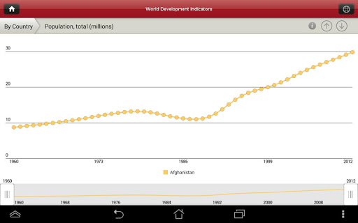 【免費商業App】World Bank DataFinder-APP點子