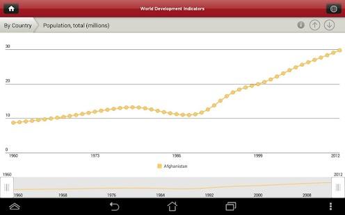 World Bank DataFinder - screenshot thumbnail