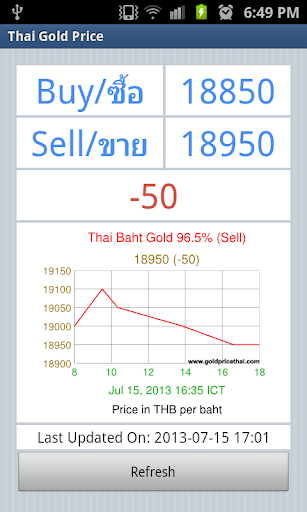 【免費財經App】Thai Gold Price-APP點子