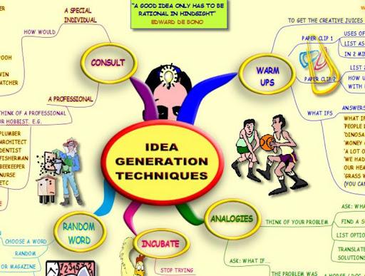 Idea Generation MindMap