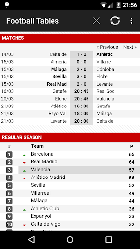 Football Leagues Tables