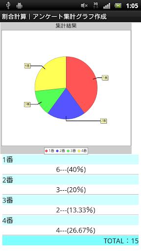 無料生产应用Appの割合計算|アンケート集計カウンター簡単グラフ作成|パーセント|記事Game