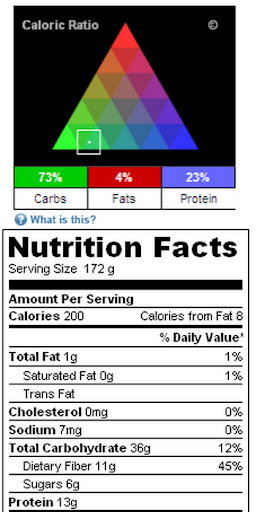 Food Calorie Facts