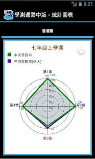 學習測驗通-國中版