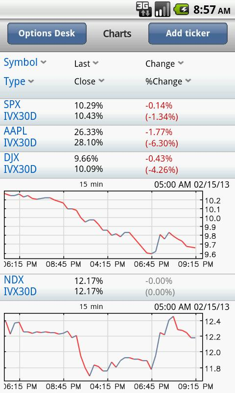 IVolatility Mobile - screenshot