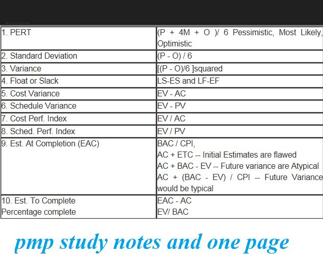 PMP Study Notes & 200 Qns