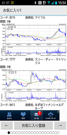 株 チャートチェック