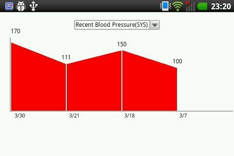 無料生活Appの血液日記 blood sugar pressure|記事Game
