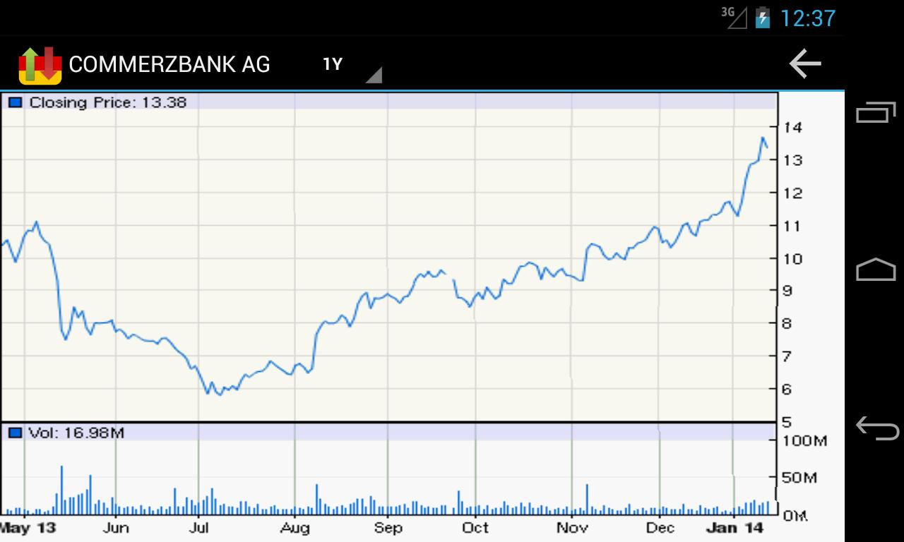 Buying German Stocks