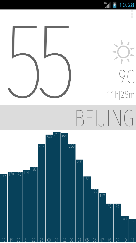 Air Quality China | Minimalist- screenshot